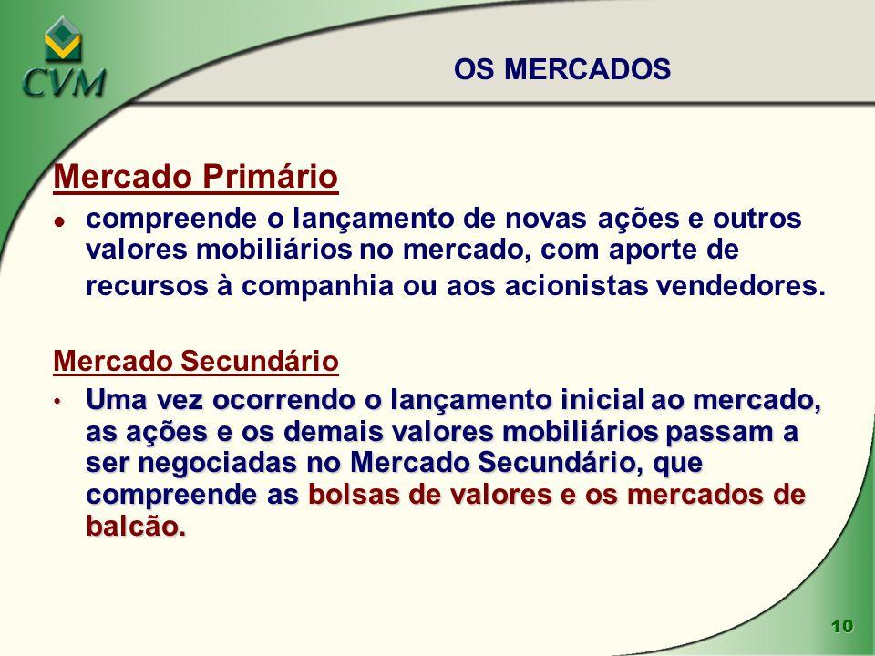 11 Papel da Bolsa de Valores ä Administração dos Sistemas de negociação v Pregão eletrônico ou à viva voz.