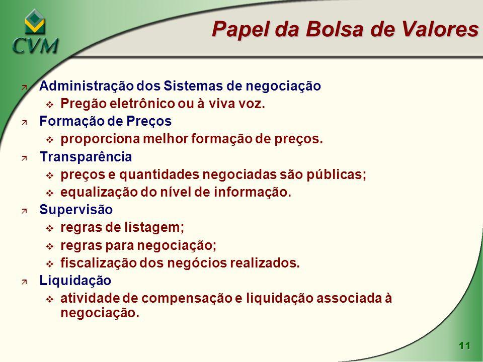 12 Principais Mercados NEGOCIAÇÕES DE AÇÕES DE CIAS ABERTAS MERCADOS: À VISTA, DE OPÇÕES E TERMO MERCADO DE TÍTULOS PRIVADOS DE RENDA FIXA Debêntures Cotas de FIDC CRI Cotas de FII Notas Promissórias MERCADO DE NEGOCIAÇÃO DE CONTRATOS FUTUROS Índice Ibovespa Taxa de juro Taxa de câmbio e Commodities (dólar, ouro, boi gordo, etc) Operações de Swaps