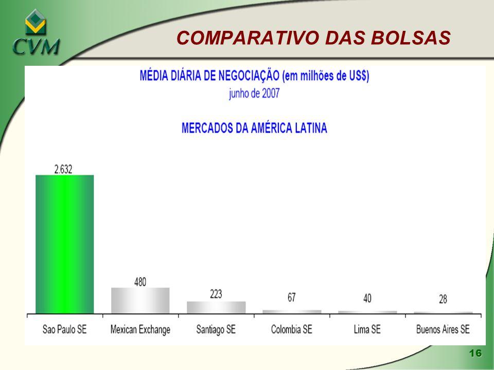 16 COMPARATIVO DAS BOLSAS