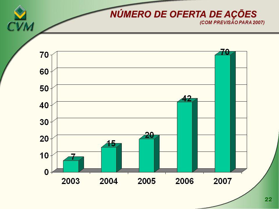 22 NÚMERO DE OFERTA DE AÇÕES (COM PREVISÃO PARA 2007)