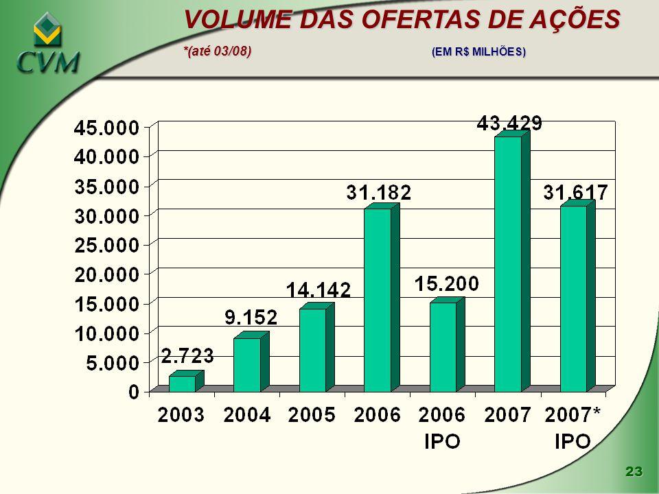23 VOLUME DAS OFERTAS DE AÇÕES *(até 03/08) (EM R$ MILHÕES)