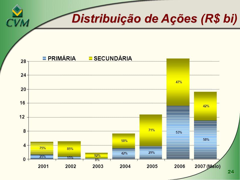 24 Distribuição de Ações Distribuição de Ações (R$ bi) 58% 53% 29% 42% 8% 15% 25% 42% 47% 71% 58% 92% 75% 85% 0 4 8 12 16 20 24 28 2001200220032004200