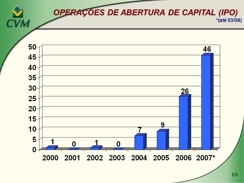 26 PARTICIPAÇÃO DE INVESTIDORES EXTERNOS NAS OFERTA PÚBLICAS DE AÇÕES (EM %)