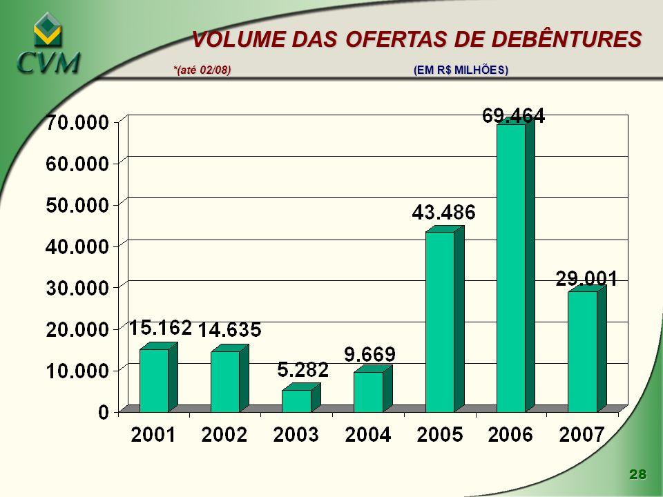 28 VOLUME DAS OFERTAS DE DEBÊNTURES *(até 02/08) (EM R$ MILHÕES) VOLUME DAS OFERTAS DE DEBÊNTURES *(até 02/08) (EM R$ MILHÕES)