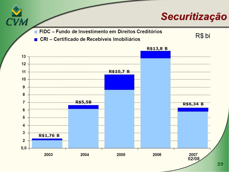 29 R$ bi Securitização R$6,34 B R$13,8 B R$10,7 B R$5,5B R$1,76 B 0,0 2 3 4 5 6 7 8 9 10 11 12 13 20032004200520062007 CRI – Certificado de Recebíveis