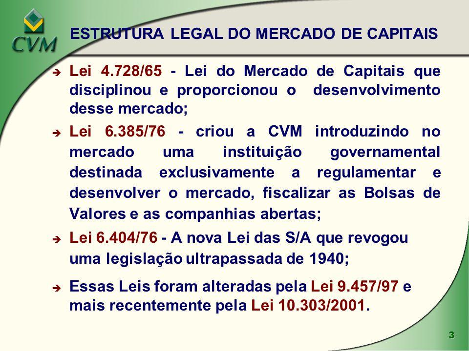 3 è Lei 4.728/65 - Lei do Mercado de Capitais que disciplinou e proporcionou o desenvolvimento desse mercado; è Lei 6.385/76 - criou a CVM introduzind