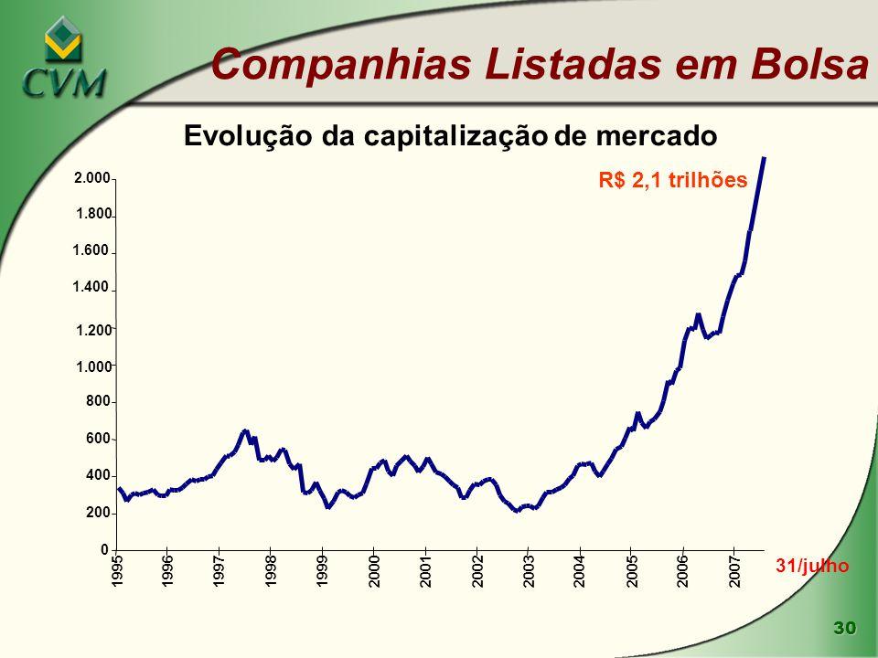 30 Companhias Listadas em Bolsa Evolução da capitalização de mercado R$ 2,1 trilhões 31/julho 0 200 400 600 800 1.000 1.200 1.400 1.600 1.800 2.000 19