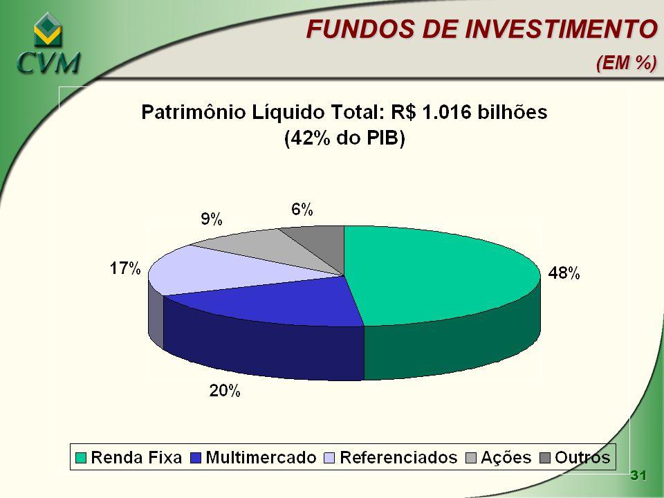 31 FUNDOS DE INVESTIMENTO (EM %)