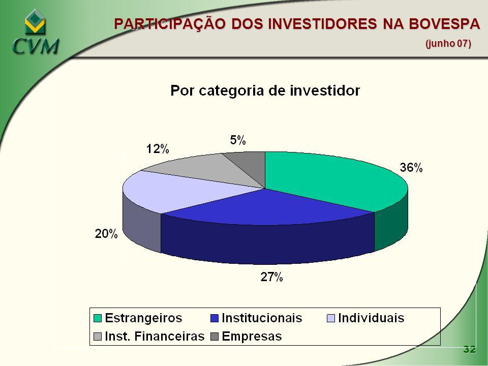 32 PARTICIPAÇÃO DOS INVESTIDORES NA BOVESPA (junho 07)