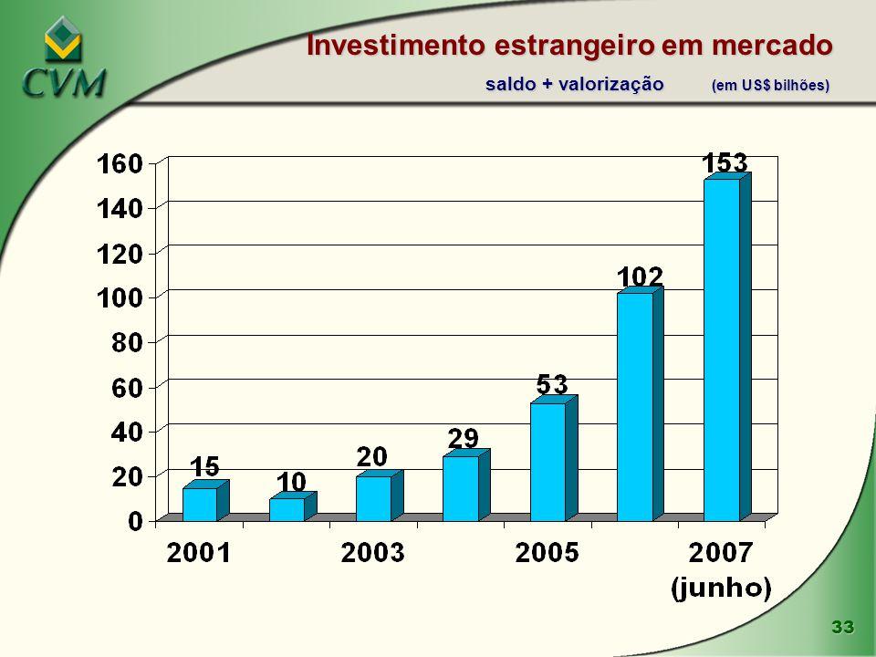 33 Investimento estrangeiro em mercado saldo + valorização (em US$ bilhões)
