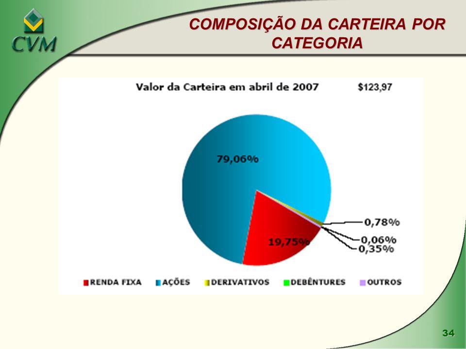 34 COMPOSIÇÃO DA CARTEIRA POR CATEGORIA