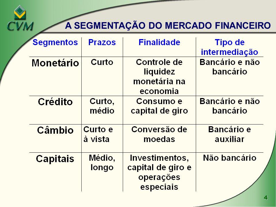 5  AGENTES : l Unidades superavitárias (poupadores) l Unidades deficitárias (tomadores) l Intermediários Financeiros  MECANISMOS DE FINANCIAMENTO: l Financiamento indireto (ou intermediado)  mercado de crédito l Financiamento direto  mercado de capitais O PROCESSO DE FINANCIAMENTO