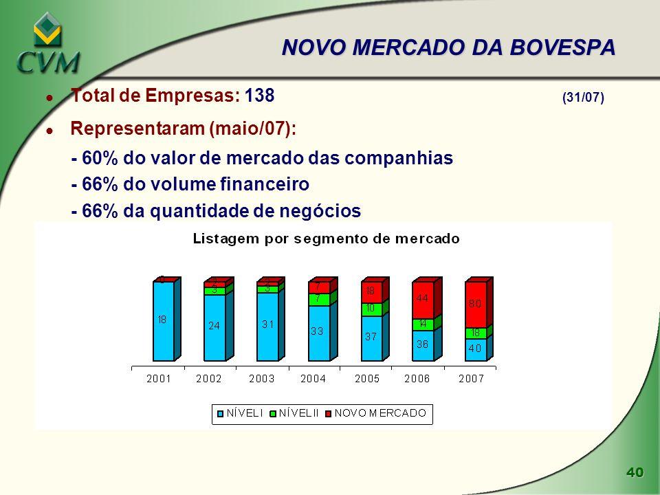 40 NOVO MERCADO DA BOVESPA l Total de Empresas: 138 (31/07) l Representaram (maio/07): - 60% do valor de mercado das companhias - 66% do volume financ