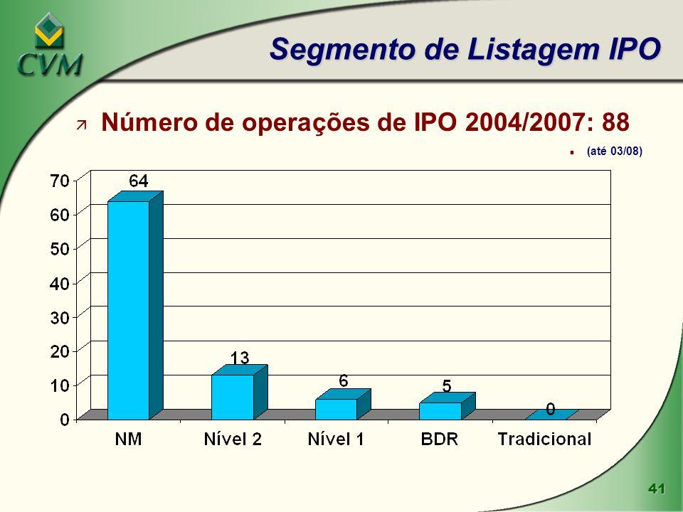 42 l Os Home-Brokers das corretoras estão interligados aos sistemas operacionais da BOVESPA e permitem que o investidor envie ordens automáticas de compra e venda de ações através da Internet l CORRETORAS PARTICIPANTES: 57 NÚMERO DE INVESTIDORES (julho/07): 132.895 ( 10.204 em 2003) l PARTICIPAÇÃO NA BOVESPA (julho/07): è 29,59% da quantidade de negócios (1,8 milhão de negócios) è 8,73% do volume negociado (R$ 13 bilhões) l LEGISLAÇÃO: Instrução CVM nº 380/02 HOME-BROKER