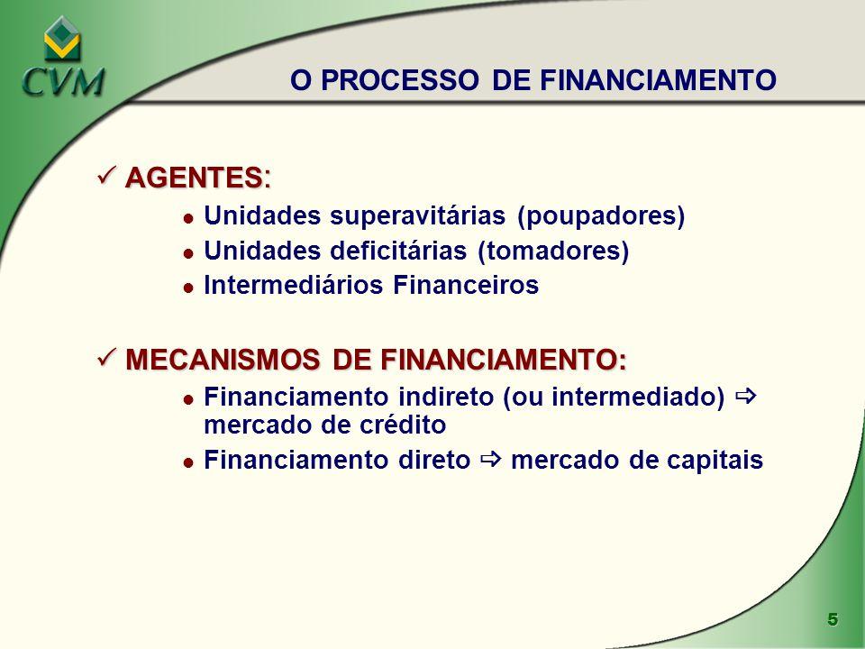 5  AGENTES : l Unidades superavitárias (poupadores) l Unidades deficitárias (tomadores) l Intermediários Financeiros  MECANISMOS DE FINANCIAMENTO: l