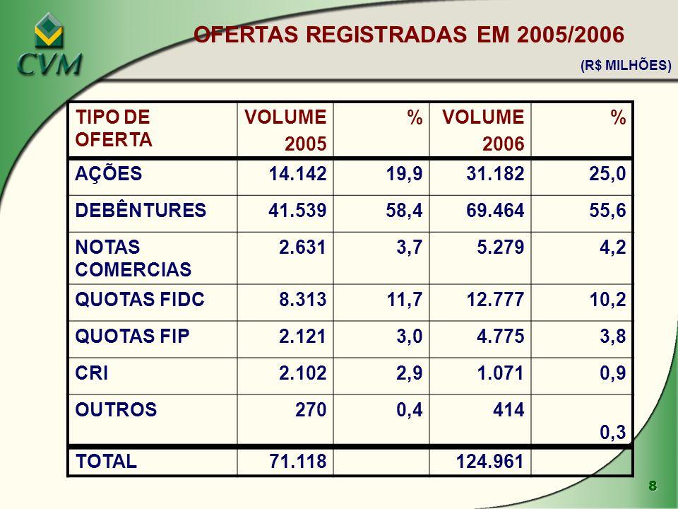8 TIPO DE OFERTA VOLUME 2005 %VOLUME 2006 % AÇÕES14.14219,931.18225,0 DEBÊNTURES41.53958,469.46455,6 NOTAS COMERCIAS 2.6313,75.2794,2 QUOTAS FIDC8.313