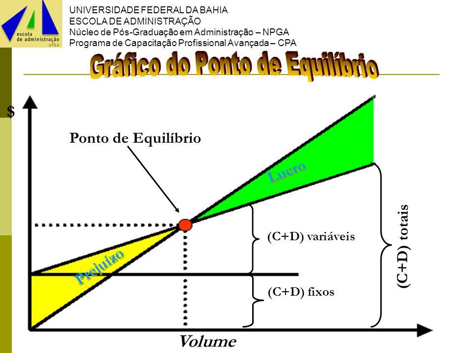 UNIVERSIDADE FEDERAL DA BAHIA ESCOLA DE ADMINISTRAÇÃO Núcleo de Pós-Graduação em Administração – NPGA Programa de Capacitação Profissional Avançada – CPA 47 Prejuízo Lucro Volume $ (C+D) variáveis (C+D) fixos Ponto de Equilíbrio (C+D) totais