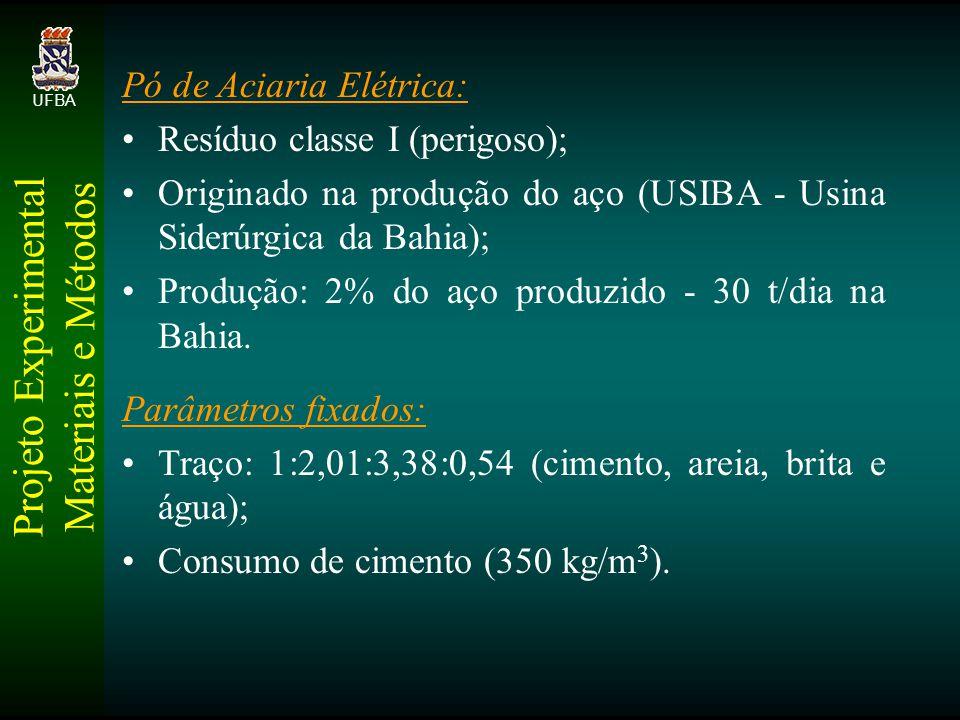 Projeto Experimental Materiais e Métodos UFBA Pó de Aciaria Elétrica: Resíduo classe I (perigoso); Originado na produção do aço (USIBA - Usina Siderúrgica da Bahia); Produção: 2% do aço produzido - 30 t/dia na Bahia.