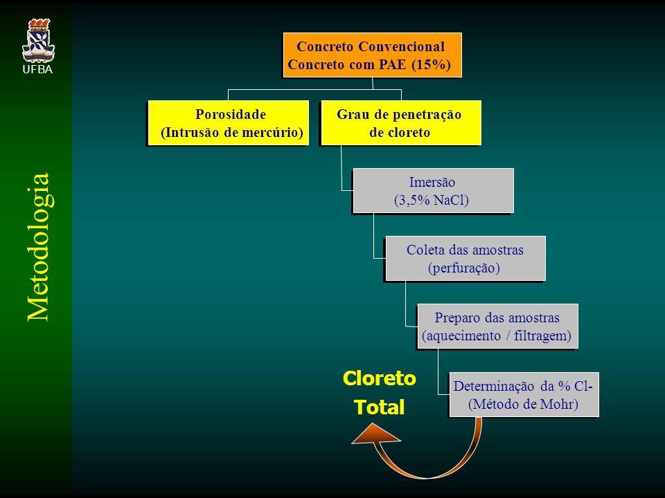 Metodologia UFBA Cloreto Total Porosidade (Intrusão de mercúrio) Determinação da % Cl- (Método de Mohr) Preparo das amostras (aquecimento / filtragem) Coleta das amostras (perfuração) Imersão (3,5% NaCl) Grau de penetração de cloreto Concreto Convencional Concreto com PAE (15%)