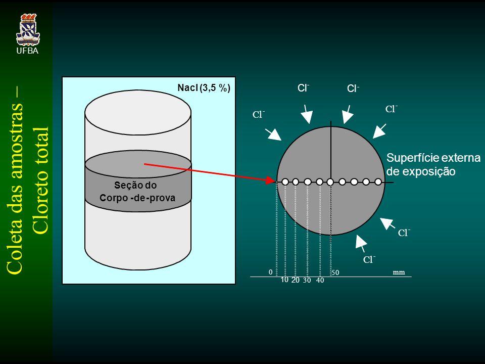 Coleta das amostras – Cloreto total UFBA 10 Cl - - - - - - Superfície externa de exposição 20 30 40 mm 0 50 Seção do Corpo-de-prova Nacl (3,5 %)