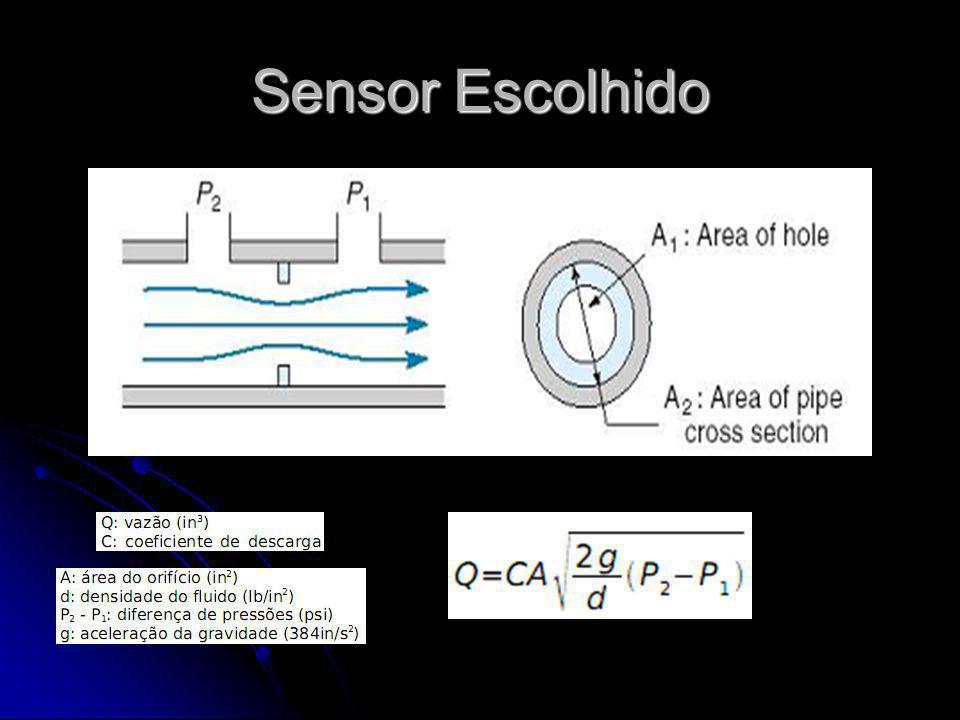 Medidor de Vazão Diferencial Todos os parâmetros influenciam na medida da grandeza: Todos os parâmetros influenciam na medida da grandeza: Distância do orifício; Distância do orifício; Largura dos orifícios; Largura dos orifícios; Altura dos obstáculos; Altura dos obstáculos; Tipo de fluido; Tipo de fluido; Espessura do condutor; Espessura do condutor;