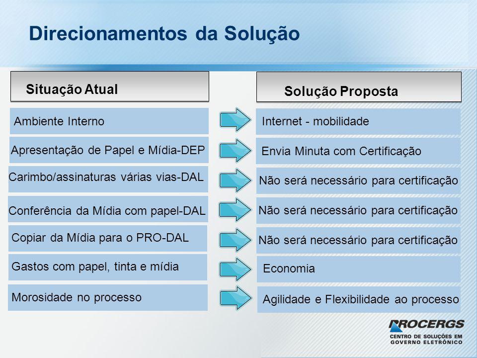 Situação Atual Solução Proposta Ambiente InternoInternet - mobilidade Apresentação de Papel e Mídia-DEP Envia Minuta com Certificação Carimbo/assinatu