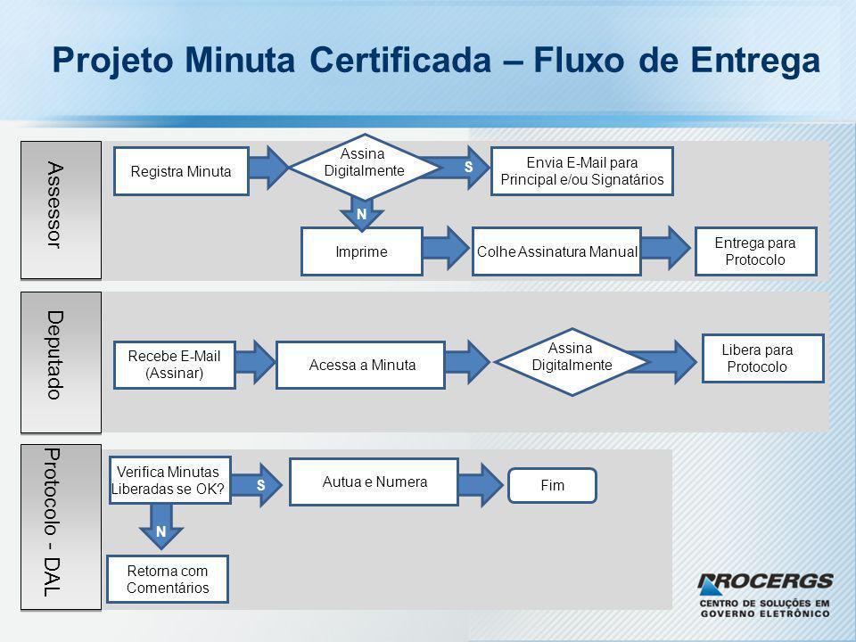 Projeto Minuta Certificada – Fluxo de Entrega Assessor Deputado Protocolo - DAL S Registra Minuta Envia E-Mail para Principal e/ou Signatários Imprime