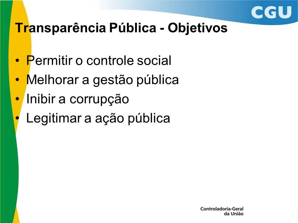 Transparência Pública - Objetivos Permitir o controle social Melhorar a gestão pública Inibir a corrupção Legitimar a ação pública