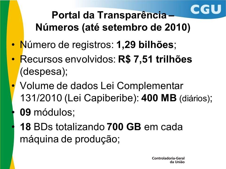 Portal da Transparência – Números (até setembro de 2010) Número de registros: 1,29 bilhões; Recursos envolvidos: R$ 7,51 trilhões (despesa); Volume de dados Lei Complementar 131/2010 (Lei Capiberibe): 400 MB (diários) ; 09 módulos; 18 BDs totalizando 700 GB em cada máquina de produção;