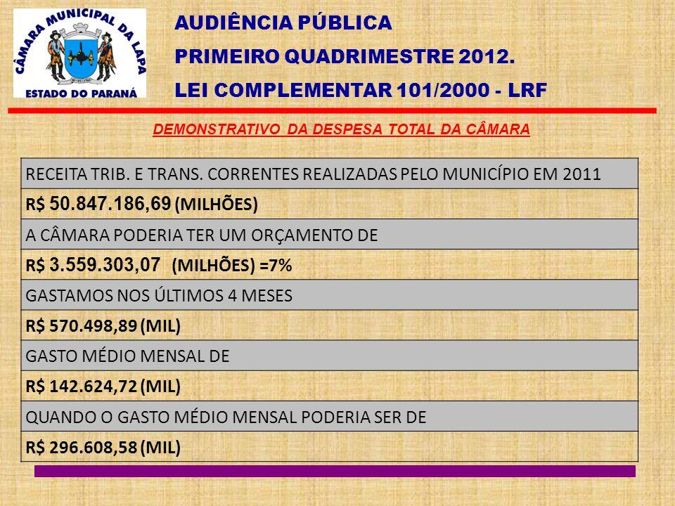 AUDIÊNCIA PÚBLICA PRIMEIRO QUADRIMESTRE 2012. LEI COMPLEMENTAR 101/2000 - LRF DEMONSTRATIVO DA DESPESA TOTAL DA CÂMARA RECEITA TRIB. E TRANS. CORRENTE