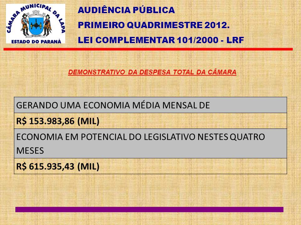 AUDIÊNCIA PÚBLICA PRIMEIRO QUADRIMESTRE 2012. LEI COMPLEMENTAR 101/2000 - LRF DEMONSTRATIVO DA DESPESA TOTAL DA CÂMARA GERANDO UMA ECONOMIA MÉDIA MENS