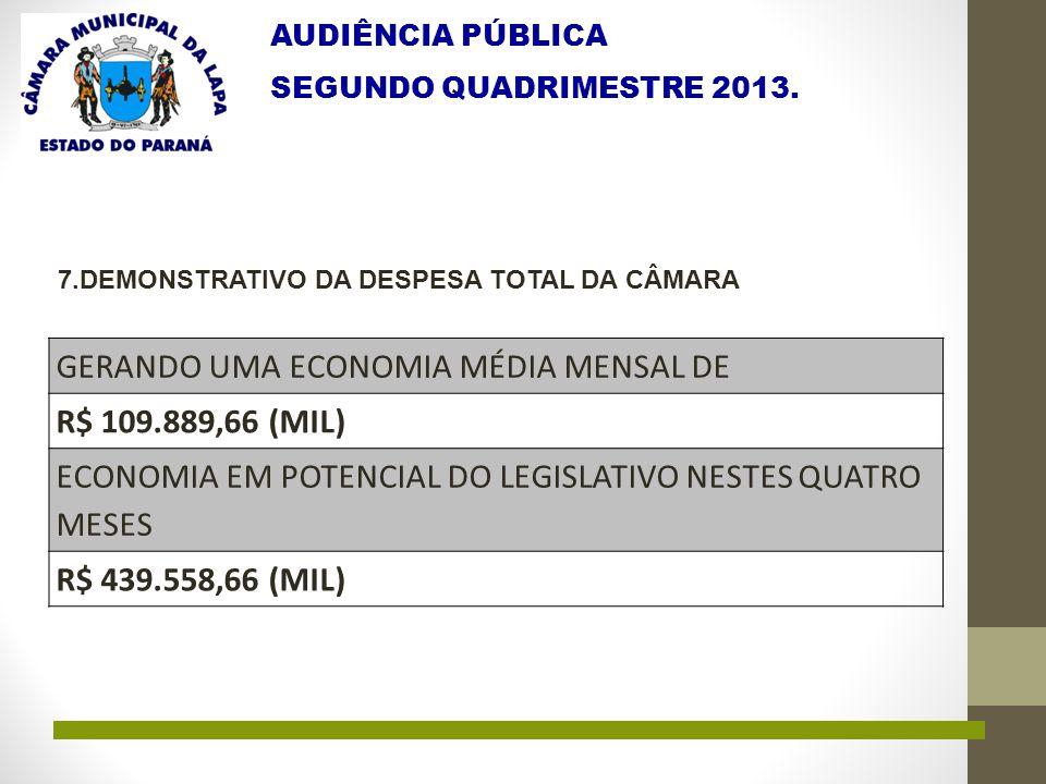 AUDIÊNCIA PÚBLICA SEGUNDO QUADRIMESTRE 2013. 7.DEMONSTRATIVO DA DESPESA TOTAL DA CÂMARA GERANDO UMA ECONOMIA MÉDIA MENSAL DE R$ 109.889,66 (MIL) ECONO