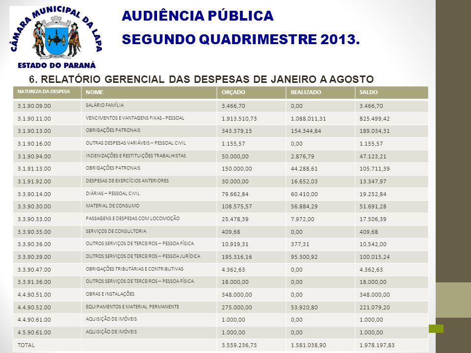 AUDIÊNCIA PÚBLICA SEGUNDO QUADRIMESTRE 2013. 6. RELATÓRIO GERENCIAL DAS DESPESAS DE JANEIRO A AGOSTO NATUREZA DA DESPESA NOMEORÇADOREALIZADOSALDO 3.1.