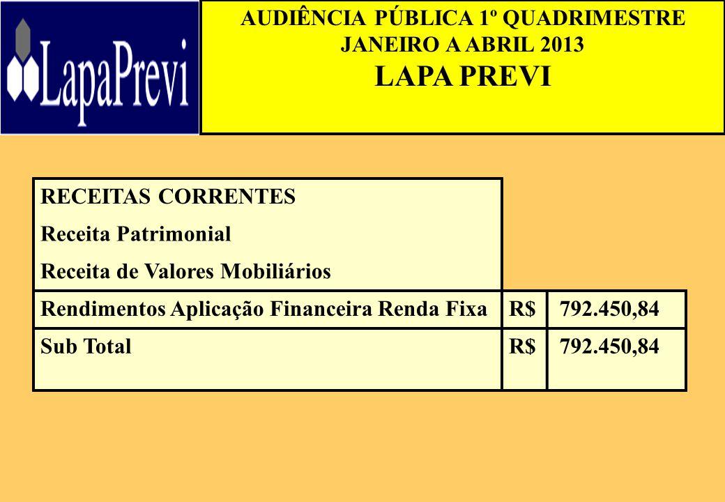 AUDIÊNCIA PÚBLICA 1º QUADRIMESTRE JANEIRO A ABRIL 2013 LAPA PREVI RECEITAS CORRENTES Receita Patrimonial Receita de Valores Mobiliários Rendimentos Aplicação Financeira Renda FixaR$ 792.450,84 Sub TotalR$ 792.450,84