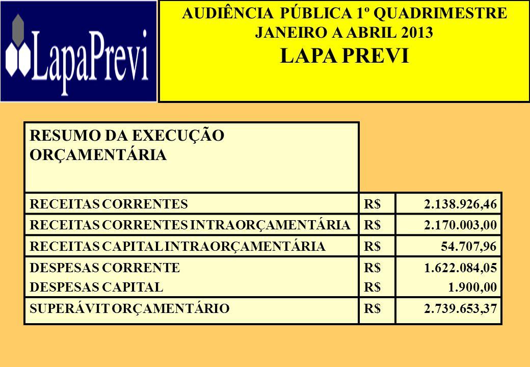 AUDIÊNCIA PÚBLICA 1º QUADRIMESTRE JANEIRO A ABRIL 2013 LAPA PREVI RESUMO DA EXECUÇÃO ORÇAMENTÁRIA RECEITAS CORRENTESR$2.138.926,46 RECEITAS CORRENTES INTRAORÇAMENTÁRIAR$2.170.003,00 RECEITAS CAPITAL INTRAORÇAMENTÁRIAR$54.707,96 DESPESAS CORRENTE DESPESAS CAPITAL R$ 1.622.084,05 1.900,00 SUPERÁVIT ORÇAMENTÁRIOR$2.739.653,37