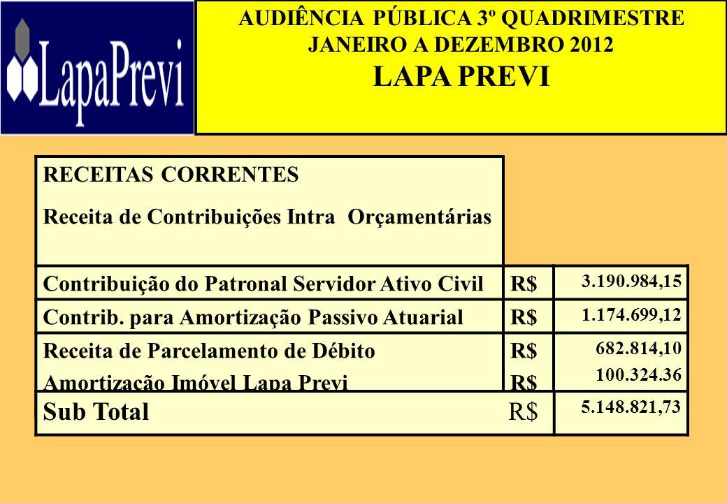 AUDIÊNCIA PÚBLICA 3º QUADRIMESTRE JANEIRO A DEZEMBRO 2012 LAPA PREVI RECEITAS CORRENTES Receita de Contribuições Intra Orçamentárias Contribuição do P