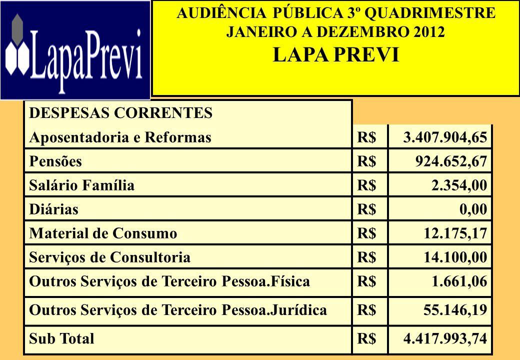 AUDIÊNCIA PÚBLICA 3º QUADRIMESTRE JANEIRO A DEZEMBRO 2012 LAPA PREVI DESPESAS CORRENTES Aposentadoria e ReformasR$3.407.904,65 PensõesR$924.652,67 Sal