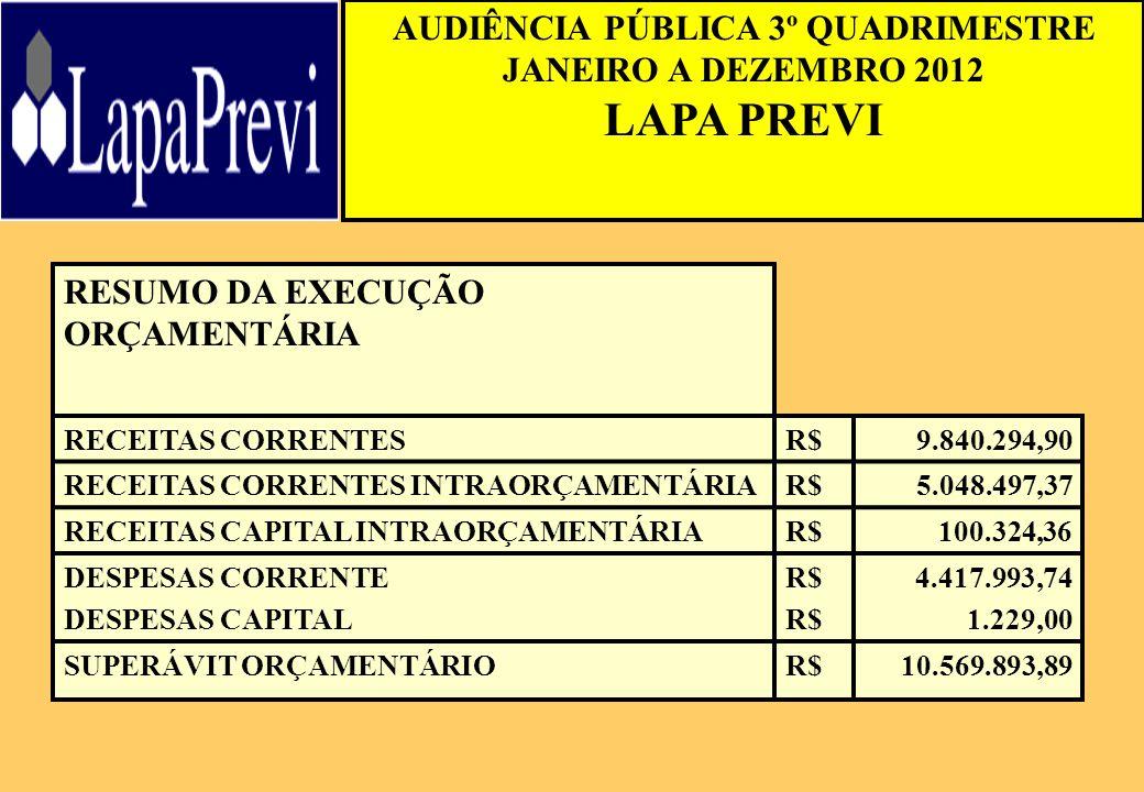 AUDIÊNCIA PÚBLICA 3º QUADRIMESTRE JANEIRO A DEZEMBRO 2012 LAPA PREVI RESUMO DA EXECUÇÃO ORÇAMENTÁRIA RECEITAS CORRENTESR$ 9.840.294,90 RECEITAS CORRENTES INTRAORÇAMENTÁRIAR$ 5.048.497,37 RECEITAS CAPITAL INTRAORÇAMENTÁRIAR$ 100.324,36 DESPESAS CORRENTE DESPESAS CAPITAL R$ 4.417.993,74 1.229,00 SUPERÁVIT ORÇAMENTÁRIOR$10.569.893,89