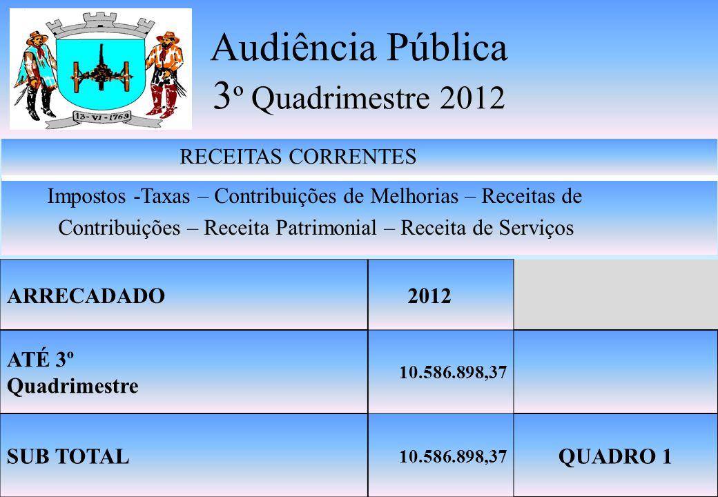 Audiência Pública 3 º Quadrimestre 2012 RECEITAS CORRENTES Impostos -Taxas – Contribuições de Melhorias – Receitas de Contribuições – Receita Patrimonial – Receita de Serviços ARRECADADO 2012 ATÉ 3º Quadrimestre 10.586.898,37 SUB TOTAL 10.586.898,37 QUADRO 1