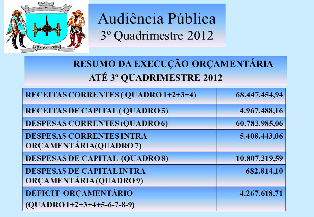 Audiência Pública 3º Quadrimestre 2012 DESPESAS CAPITAL INTRAORÇAMENTÁRIA EMPENHADA Até 3º Quadrimestre 2012 Investimentos 0,00 Amortização da Dívida 682.814,10 SUB TOTAL682.814,10QUADRO 9