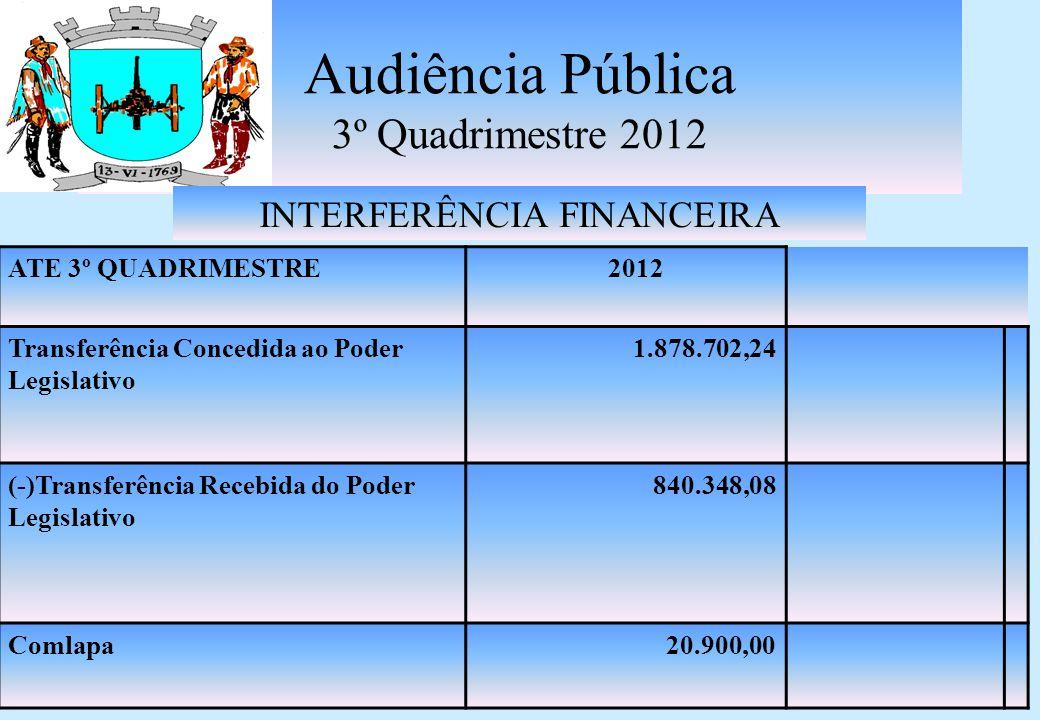 RESUMO DA EXECUÇÃO ORÇAMENTÁRIA ATÉ 3º QUADRIMESTRE 2012 RECEITAS CORRENTES ( QUADRO 1+2+3+4)68.447.454,94 RECEITAS DE CAPITAL ( QUADRO 5)4.967.488,16 DESPESAS CORRENTES (QUADRO 6)60.783.985,06 DESPESAS CORRENTES INTRA ORÇAMENTÁRIA(QUADRO 7) 5.408.443,06 DESPESAS DE CAPITAL (QUADRO 8)10.807.319,59 DESPESAS DE CAPITAL INTRA ORÇAMENTÁRIA (QUADRO 9) 682.814,10 DÉFICIT ORÇAMENTÁRIO (QUADRO 1+2+3+4+5-6-7-8-9) 4.267.618,71 Audiência Pública 3º Quadrimestre 2012