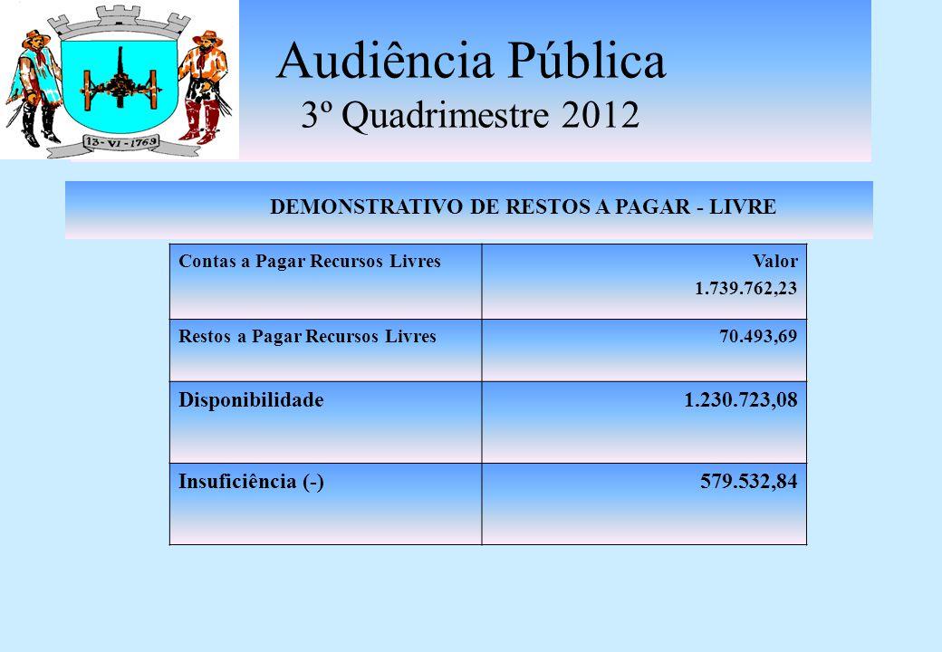 Audiência Pública 3º Quadrimestre 2012 DEMONSTRATIVO DE RESTOS A PAGAR -CONSOLIDADO Contas a Pagar 2012Valor 8.220.342,39 Restos a Pagar613.533,19 Disponibilidade10.184.416,46 suficiência (+)1.350.540,88