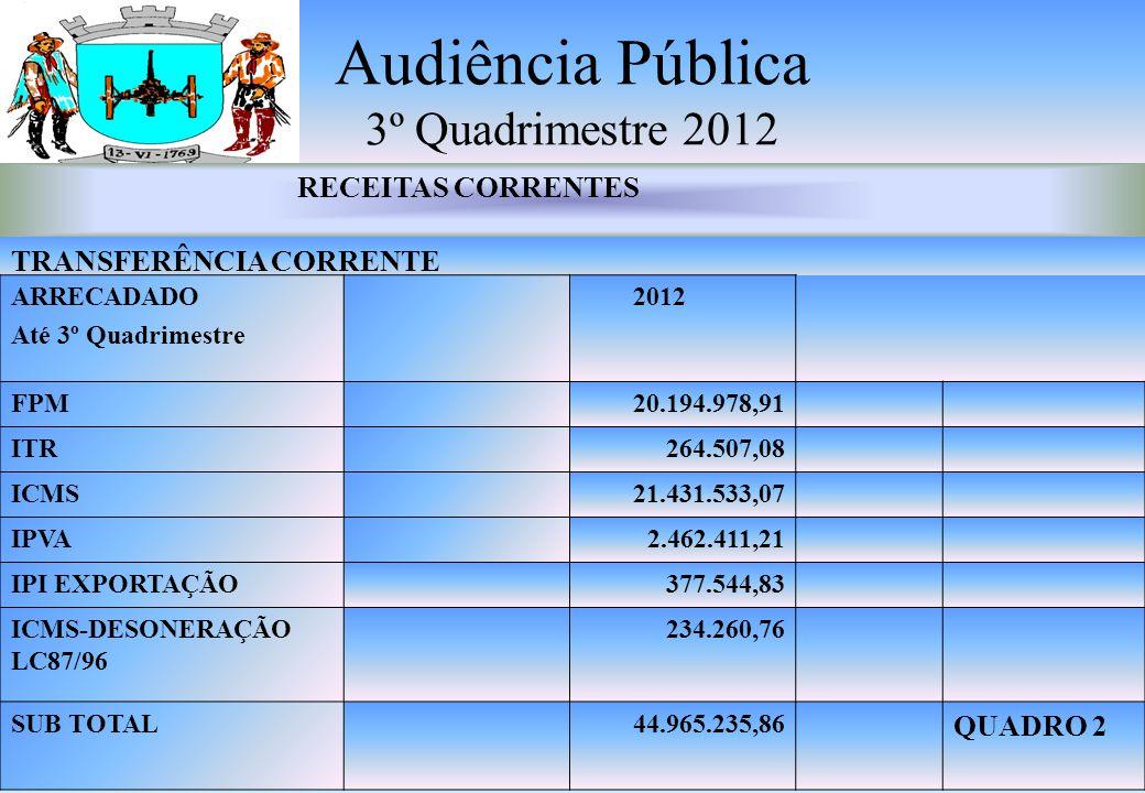 Audiência Pública 3º Quadrimestre 2012 RECEITAS CORRENTES TRANSFERÊNCIA CORRENTE ARRECADADO Até 3º Quadrimestre 2012 FPM20.194.978,91 ITR264.507,08 ICMS21.431.533,07 IPVA2.462.411,21 IPI EXPORTAÇÃO377.544,83 ICMS-DESONERAÇÃO LC87/96 234.260,76 SUB TOTAL44.965.235,86 QUADRO 2