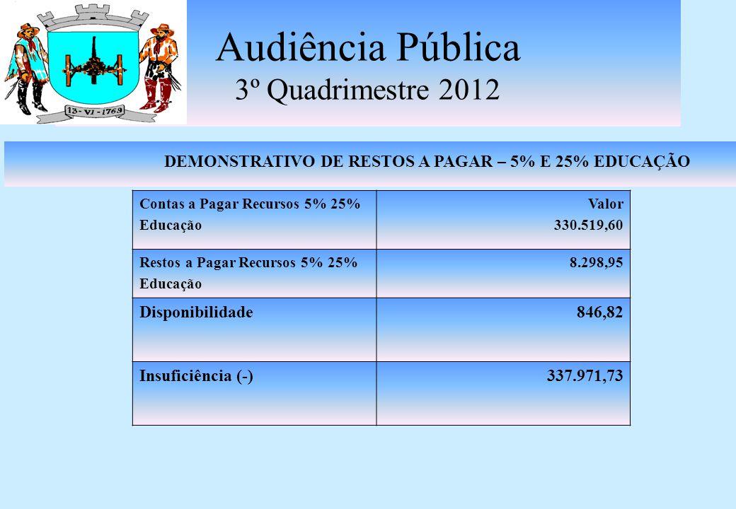 Audiência Pública 3º Quadrimestre 2012 DEMONSTRATIVO DE RESTOS A PAGAR - FUNDEB Contas a Pagar Recursos Fundeb 60% e 40% Valor 279.832,69 Restos a Pagar Recursos Fundeb 60% e 40% 3.385,85 Disponibilidade123.536,70 Insuficiência (-)159.681,84