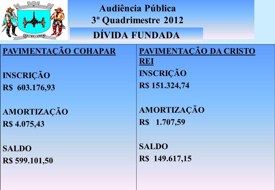 Audiência Pública 3º Quadrimestre 2012 DÍVIDA PASEP SALDO 2011 941.895,76 CORREÇÃO 14.046,11 AMORTIZAÇÃO ATÉ O 3º QUAD/12 66.642,34 SALDO 889.299,53 PROVIAS INTERVENÇÕES VIÁRIAS SALDO 2011 653.060,62 AMORTIZAÇÃO ATÉ O 3º QUAD/12 350.822,62 SALDO 302.238,00 DÍVIDA FUNDADA