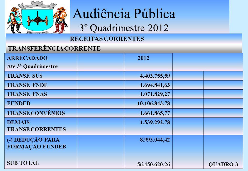 Audiência Pública 3º Quadrimestre 2012 RECEITAS CORRENTES TRANSFERÊNCIA CORRENTE ARRECADADO Até 3º Quadrimestre 2012 TRANSF.