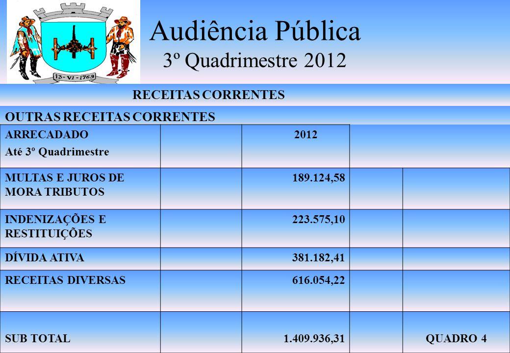 Audiência Pública 3º Quadrimestre 2012 RECEITA RESULTANTE DE IMPOSTOS 53.982.611,11 ÍNDICE AJUSTADO NA APLICAÇÃO ENSINO (Mínimo 25%) 25,01% MÍNIMO 60% FUNDEB REMUNERAÇÃO MAGISTÉRIO 40% FUNDEB 70,62% 29,38% RECEITA COM MANUTENÇÃO DO ENSINO-MDE
