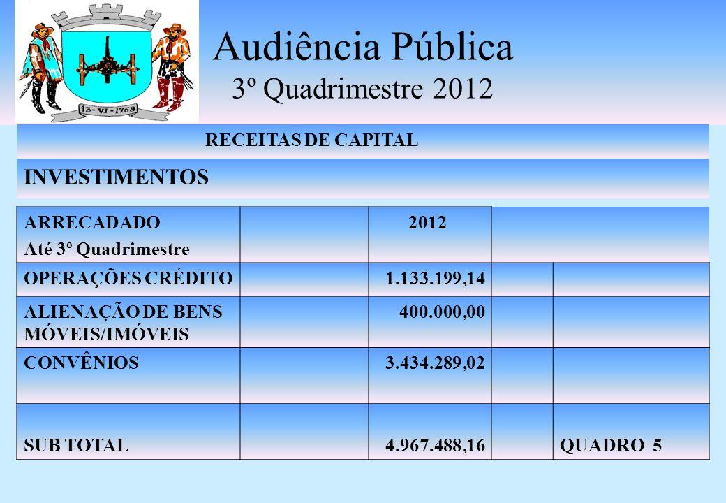 Audiência Pública 3º Quadrimestre 2012 RECEITAS CORRENTES OUTRAS RECEITAS CORRENTES ARRECADADO Até 3º Quadrimestre 2012 MULTAS E JUROS DE MORA TRIBUTOS 189.124,58 INDENIZAÇÕES E RESTITUIÇÕES 223.575,10 DÍVIDA ATIVA381.182,41 RECEITAS DIVERSAS 616.054,22 SUB TOTAL1.409.936,31QUADRO 4