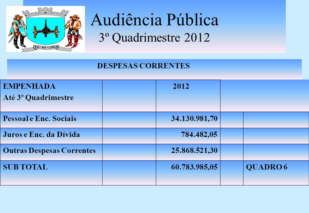 Audiência Pública 3º Quadrimestre 2012 RECEITAS DE CAPITAL INVESTIMENTOS ARRECADADO Até 3º Quadrimestre 2012 OPERAÇÕES CRÉDITO1.133.199,14 ALIENAÇÃO DE BENS MÓVEIS/IMÓVEIS 400.000,00 CONVÊNIOS3.434.289,02 SUB TOTAL4.967.488,16QUADRO 5