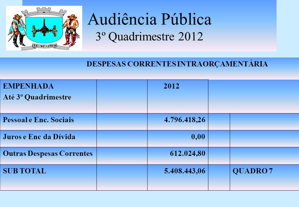 Audiência Pública 3º Quadrimestre 2012 DESPESAS CORRENTES EMPENHADA Até 3º Quadrimestre 2012 Pessoal e Enc.